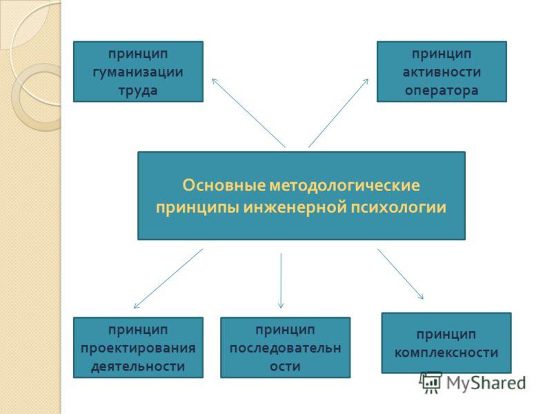 Основные методологические принципы инженерной психологии принцип гуманизации труда принцип активности оператора принцип комплексности принцип последовательн ости принцип проектирования деятельности