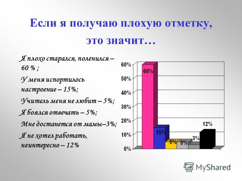 Если я получаю плохую отметку, это значит… Я плохо старался, поленился – 60 % ; У меня испортилось настроение – 15%; Учитель меня не любит – 5%; Я боялся отвечать – 5%; Мне достанется от мамы–3%; Я не хотел работать, неинтересно – 12%