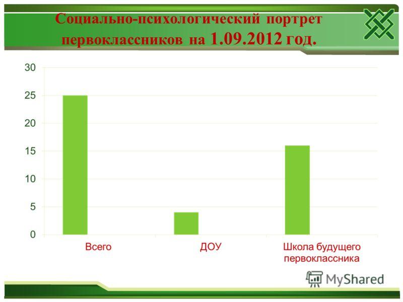 Социально-психологический портрет первоклассников на 1.09.2012 год.