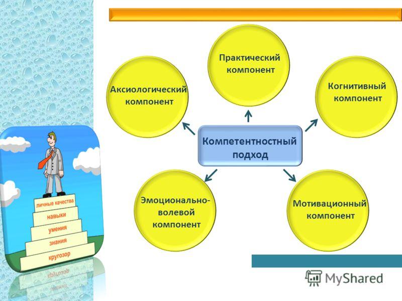 Компетентностный подход Эмоционально- волевой компонент Аксиологический компонент Когнитивный компонент Мотивационный компонент Практический компонент