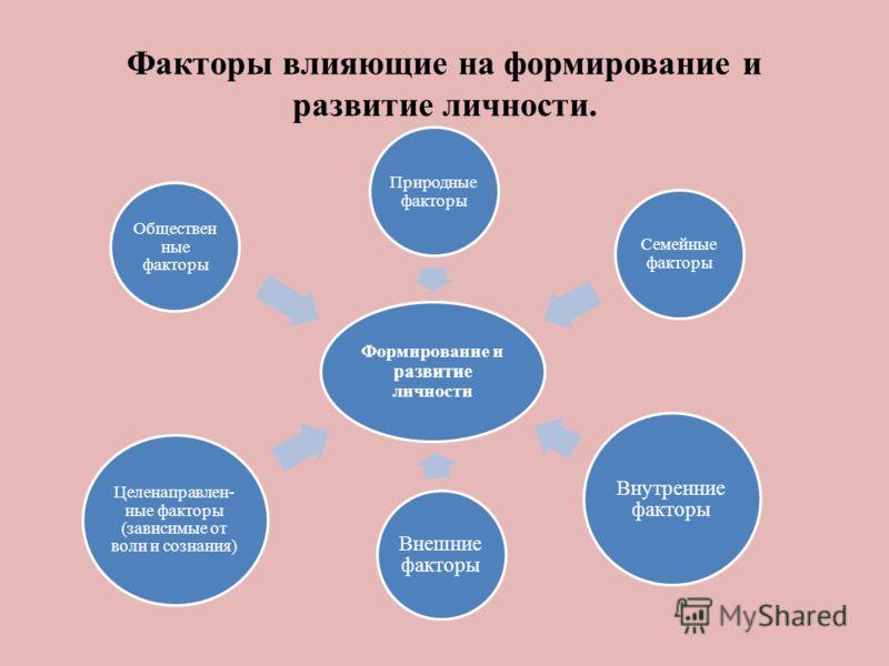 Факторы влияющие на формирование и развитие личности. Формирование и развитие личности Природные факторы Семейные факторы Внутренние факторы Целенаправлен- ные факторы (зависимые от воли и сознания) Внешние факторы Обществен ные факторы