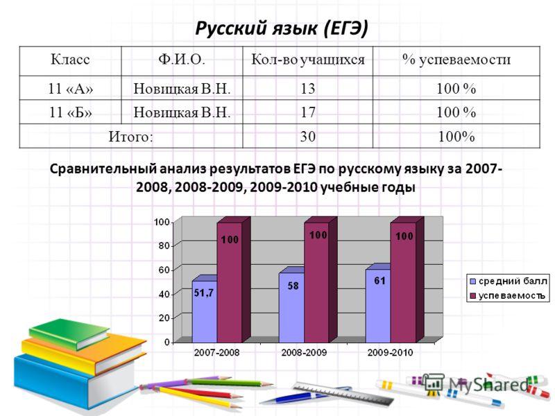 Русский язык (ЕГЭ) КлассФ.И.О.Кол-во учащихся% успеваемости 11 «А»Новицкая В.Н.13100 % 11 «Б»Новицкая В.Н.17100 % Итого:30100% Сравнительный анализ результатов ЕГЭ по русскому языку за 2007- 2008, 2008-2009, 2009-2010 учебные годы