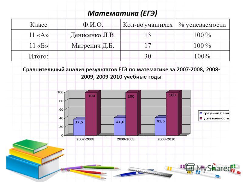 Математика (ЕГЭ) КлассФ.И.О.Кол-во учащихся% успеваемости 11 «А»Денисенко Л.В.13100 % 11 «Б»Матренич Д.Б.17100 % Итого:30100% Сравнительный анализ результатов ЕГЭ по математике за 2007-2008, 2008- 2009, 2009-2010 учебные годы