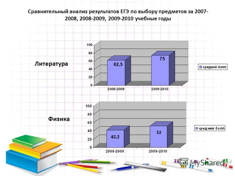 Литература Физика Сравнительный анализ результатов ЕГЭ по выбору предметов за 2007- 2008, 2008-2009, 2009-2010 учебные годы