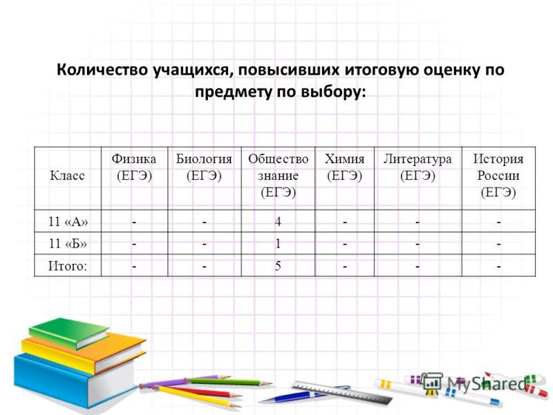 Количество учащихся, повысивших итоговую оценку по предмету по выбору: Класс Физика (ЕГЭ) Биология (ЕГЭ) Общество знание (ЕГЭ) Химия (ЕГЭ) Литература (ЕГЭ) История России (ЕГЭ) 11 «А»--4--- 11 «Б»--1--- Итого:--5---