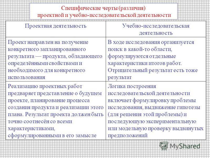 Специфические черты (различия) проектной и учебно-исследовательской деятельности Проектная деятельностьУчебно-исследовательская деятельность Проект направлен на получение конкретного запланированного результата продукта, обладающего определёнными сво