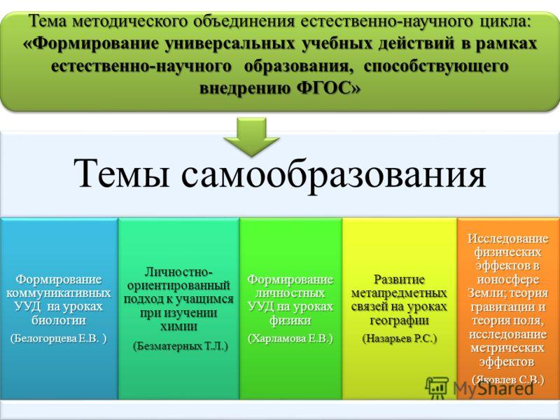 Темы самообразования учителей по фгос