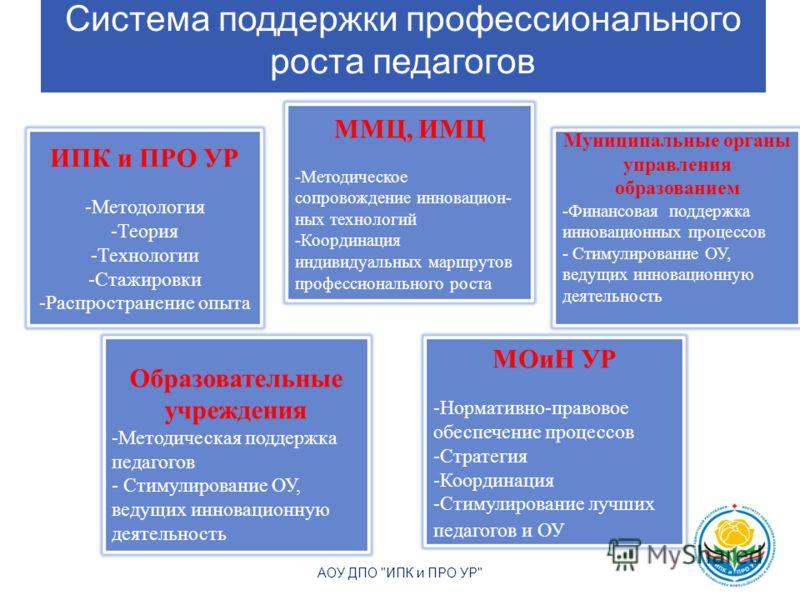 Система поддержки профессионального роста педагогов 12 АОУ ДПО