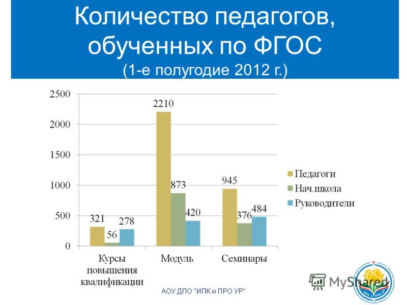 Количество педагогов, обученных по ФГОС (1-е полугодие 2012 г.) АОУ ДПО ИПК и ПРО УР 4
