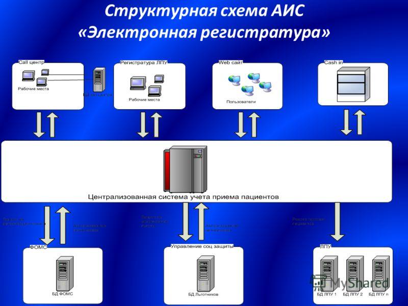 Структурная схема АИС «Электронная регистратура»