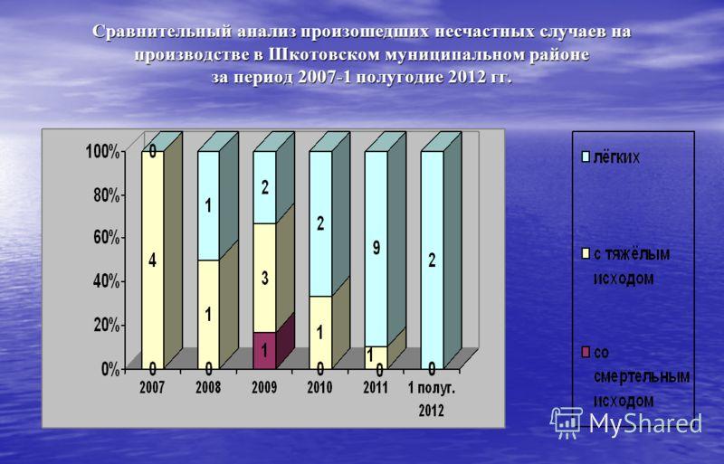 Сравнительный анализ произошедших несчастных случаев на производстве в Шкотовском муниципальном районе за период 2007-1 полугодие 2012 гг.