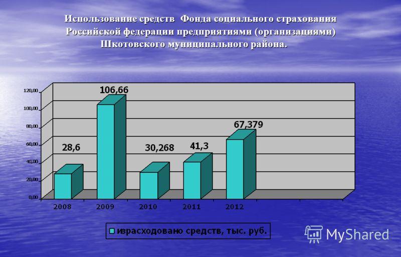 Использование средств Фонда социального страхования Российской федерации предприятиями (организациями) Шкотовского муниципального района.