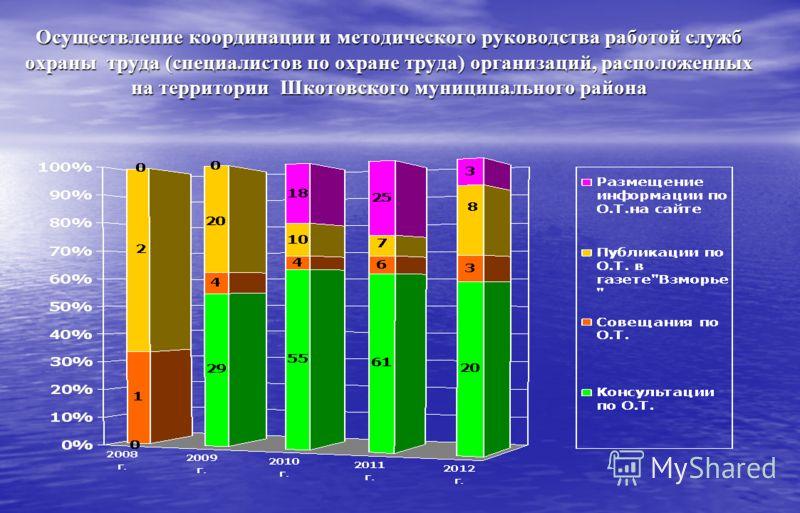 Осуществление координации и методического руководства работой служб охраны труда (специалистов по охране труда) организаций, расположенных на территории Шкотовского муниципального района