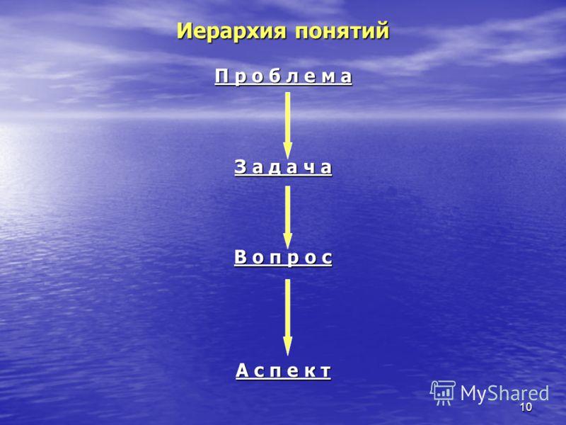 10 Иерархия понятий П р о б л е м а З а д а ч а В о п р о с А с п е к т