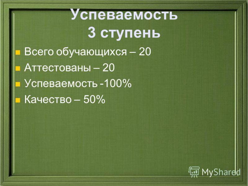 Успеваемость 3 ступень Всего обучающихся – 20 Аттестованы – 20 Успеваемость -100% Качество – 50%
