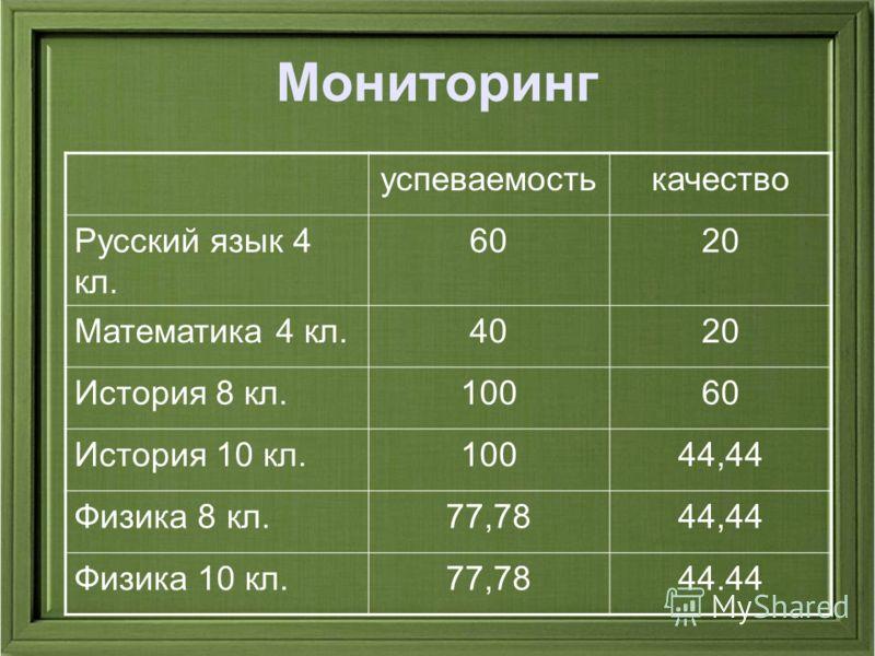 Мониторинг успеваемостькачество Русский язык 4 кл. 6020 Математика 4 кл.4020 История 8 кл.10060 История 10 кл.10044,44 Физика 8 кл.77,7844,44 Физика 10 кл.77,7844.44