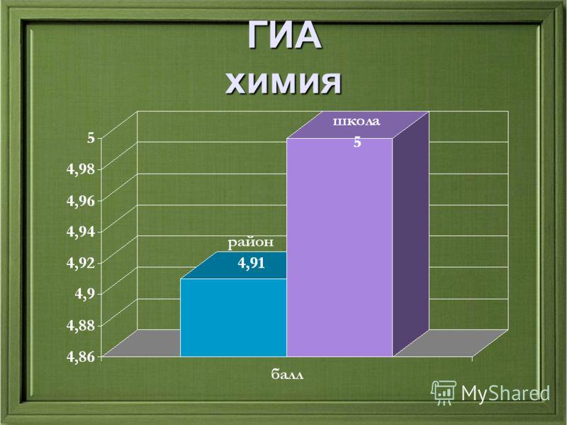 ГИА химия