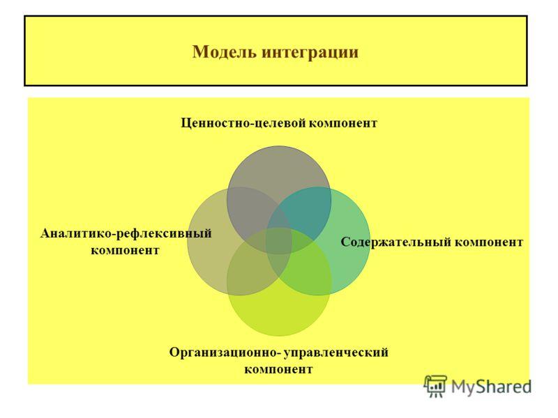 Интеграция – это понятие теории систем! Интеграция – это понятие теории систем! объединение Интеграция: - объединение в целое каких-либо частей, элементов; восстановлениецелостности - восстановление, восполнение целостности Интеграция: - инструмент и