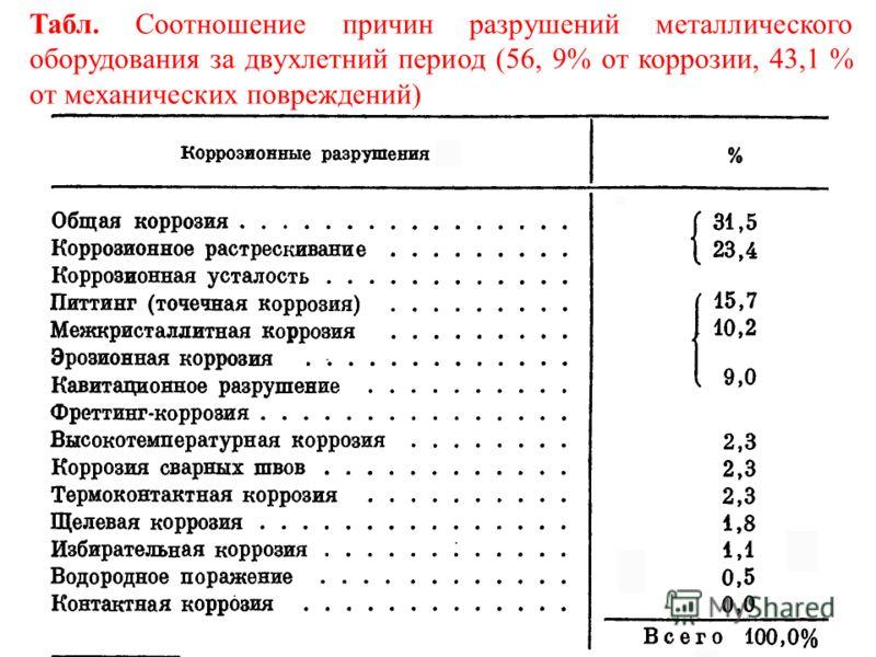 Табл. Соотношение причин разрушений металлического оборудования за двухлетний период (56, 9% от коррозии, 43,1 % от механических повреждений)