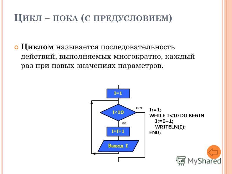 Ц ИКЛ – ПОКА ( С ПРЕДУСЛОВИЕМ ) Циклом называется последовательность действий, выполняемых многократно, каждый раз при новых значениях параметров.