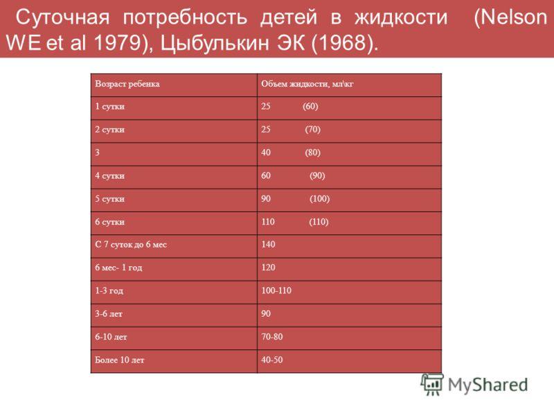 Возраст ребенкаОбъем жидкости, мл\кг 1 сутки25 (60) 2 сутки25 (70) 340 (80) 4 сутки60 (90) 5 сутки90 (100) 6 сутки110 (110) С 7 суток до 6 мес140 6 мес- 1 год120 1-3 год100-110 3-6 лет90 6-10 лет70-80 Более 10 лет40-50 Суточная потребность детей в жи