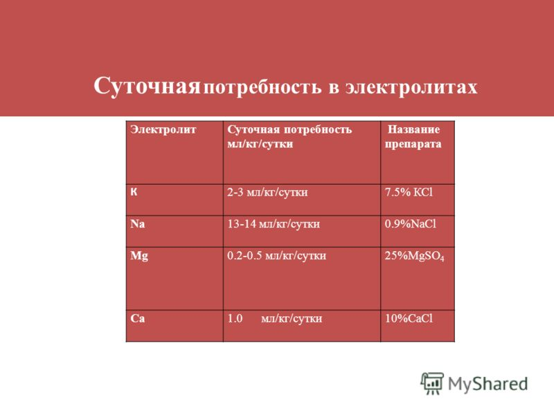 ЭлектролитСуточная потребность мл/кг/сутки Название препарата К 2-3 мл/кг/сутки7.5% КСl Na13-14 мл/кг/сутки0.9%NaCl Mg0.2-0.5 мл/кг/сутки25%MgSO 4 Ca1.0 мл/кг/сутки10%СaCl Суточная потребность в электролитах
