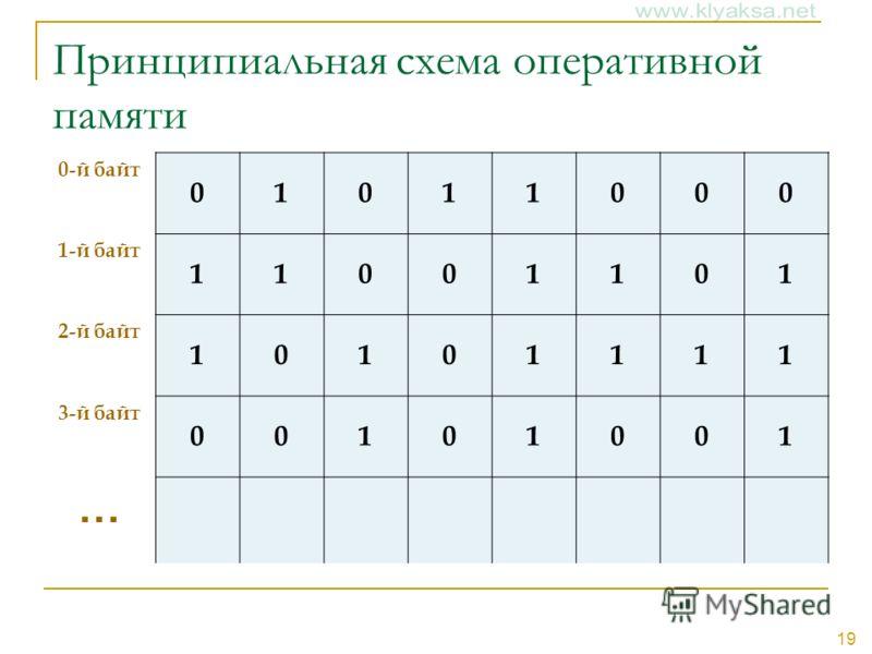 19 Принципиальная схема оперативной памяти 0-й байт 01011000 1-й байт 11001101 2-й байт 10101111 3-й байт 00101001 …