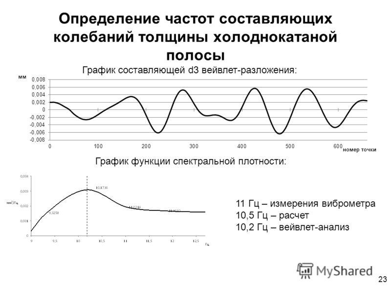 23 Определение частот составляющих колебаний толщины холоднокатаной полосы График составляющей d3 вейвлет-разложения: График функции спектральной плотности: 11 Гц – измерения виброметра 10,5 Гц – расчет 10,2 Гц – вейвлет-анализ