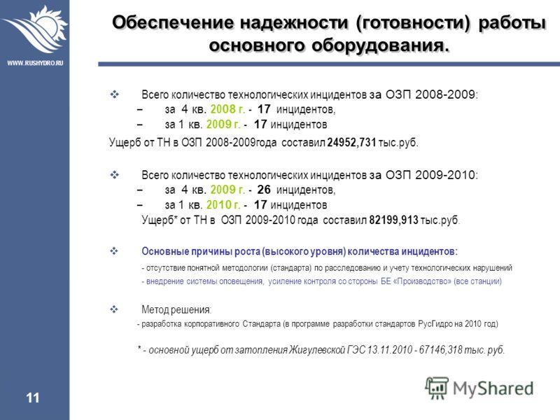 WWW.RUSHYDRO.RU Обеспечение надежности (готовности) работы основного оборудования. 11 Всего количество технологических инцидентов за ОЗП 2008-2009 : –за 4 кв. 20 08 г. - 17 инцидентов, –за 1 кв. 20 09 г. - 17 инцидентов Ущерб от ТН в ОЗП 2008-2009год