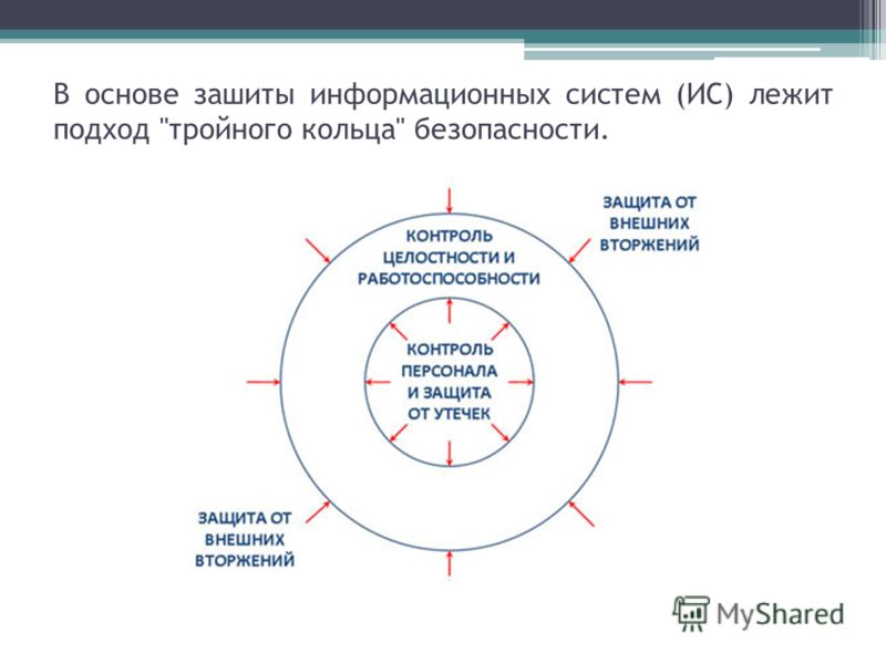 В основе зашиты информационных систем (ИС) лежит подход тройного кольца безопасности.