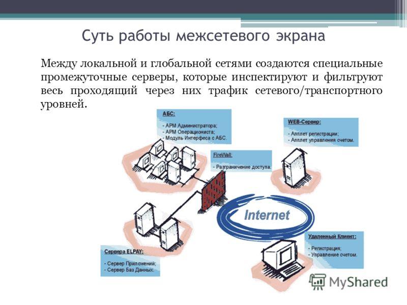 Суть работы межсетевого экрана Между локальной и глобальной сетями создаются специальные промежуточные серверы, которые инспектируют и фильтруют весь проходящий через них трафик сетевого/транспортного уровней.