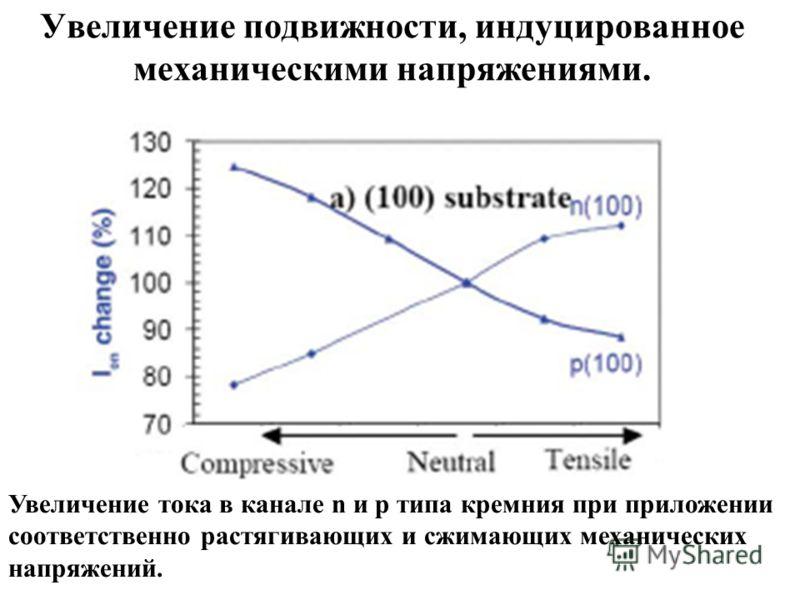 Увеличение подвижности, индуцированное механическими напряжениями. Увеличение тока в канале n и p типа кремния при приложении соответственно растягивающих и сжимающих механических напряжений.