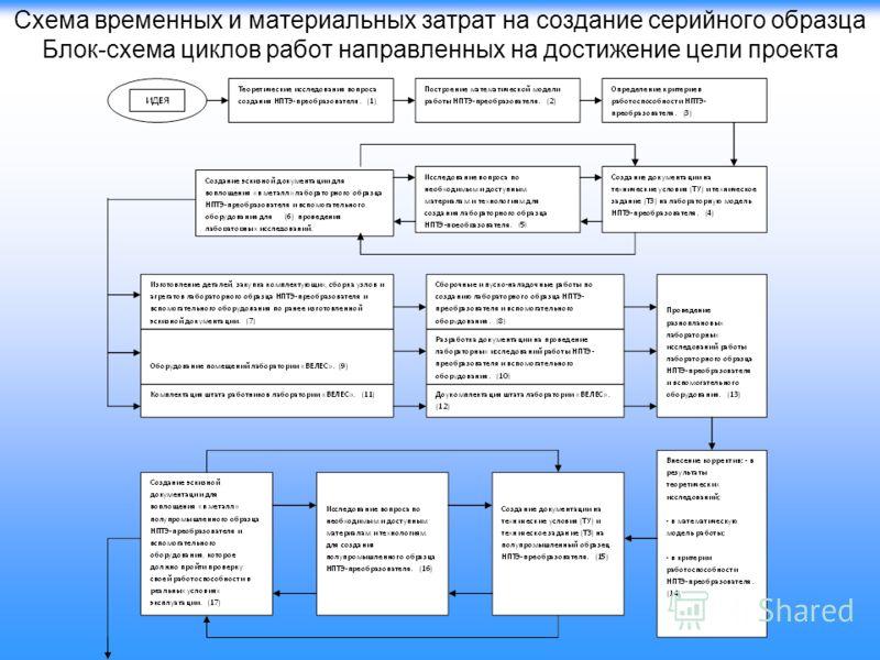 Схема временных и материальных затрат на создание серийного образца Блок-схема циклов работ направленных на достижение цели проекта