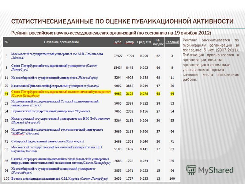 СТАТИСТИЧЕСКИЕ ДАННЫЕ ПО ОЦЕНКЕ ПУБЛИКАЦИОННОЙ АКТИВНОСТИ Рейтинг российских научно-исследовательских организаций (по состоянию на 19 октября 2012) Рейтинг рассчитывается по публикациям организации за последние 5 лет (2007-2011). Публикация приписыва