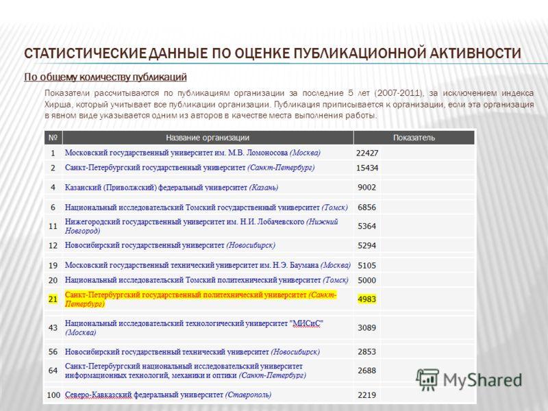 СТАТИСТИЧЕСКИЕ ДАННЫЕ ПО ОЦЕНКЕ ПУБЛИКАЦИОННОЙ АКТИВНОСТИ По общему количеству публикаций Показатели рассчитываются по публикациям организации за последние 5 лет (2007-2011), за исключением индекса Хирша, который учитывает все публикации организации.