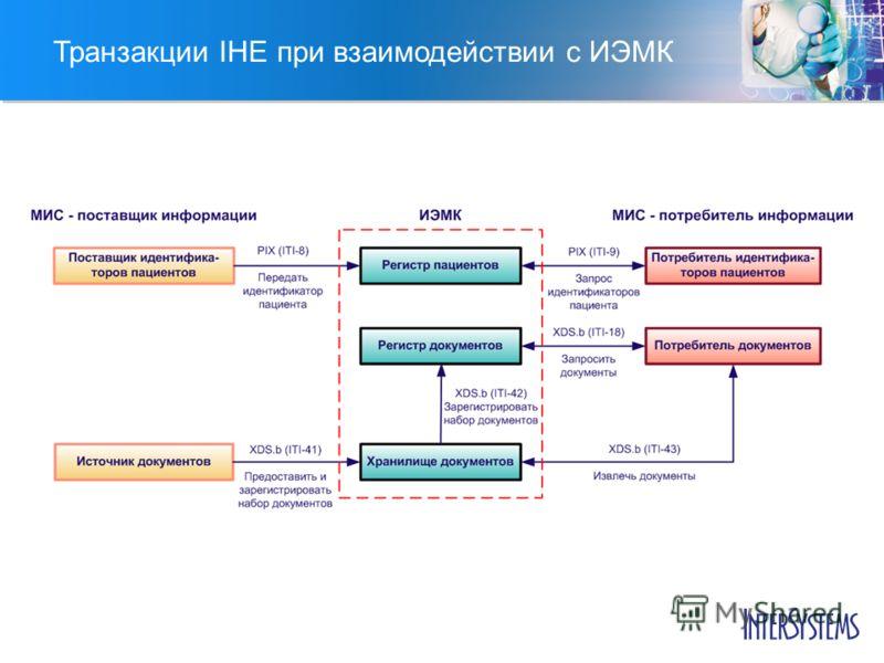 Транзакции IHE при взаимодействии с ИЭМК