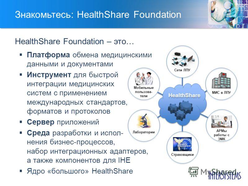 Знакомьтесь: HealthShare Foundation Платформа обмена медицинскими данными и документами Инструмент для быстрой интеграции медицинских систем с применением международных стандартов, форматов и протоколов Сервер приложений Среда разработки и испол- нен