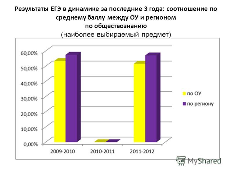Результаты ЕГЭ в динамике за последние 3 года: соотношение по среднему баллу между ОУ и регионом по обществознанию (наиболее выбираемый предмет)