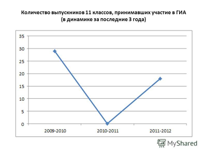 Количество выпускников 11 классов, принимавших участие в ГИА (в динамике за последние 3 года)