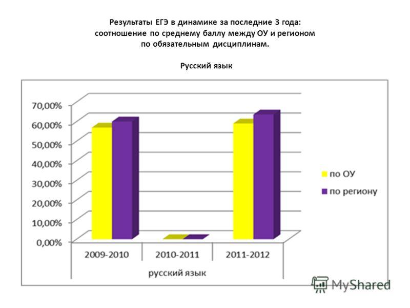 Результаты ЕГЭ в динамике за последние 3 года: соотношение по среднему баллу между ОУ и регионом по обязательным дисциплинам. Русский язык