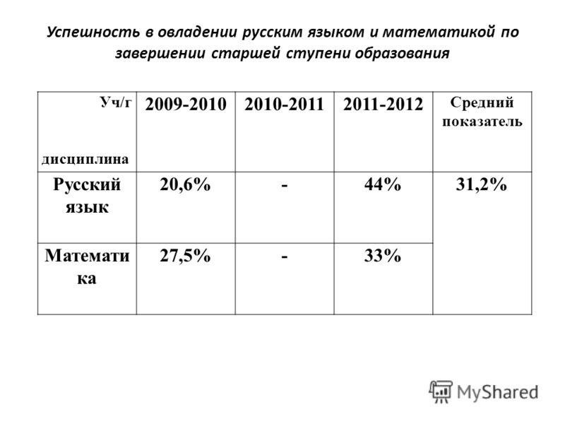 Успешность в овладении русским языком и математикой по завершении старшей ступени образования Уч/г дисциплина 2009-20102010-20112011-2012 Средний показатель Русский язык 20,6%-44%31,2% Математи ка 27,5%-33%
