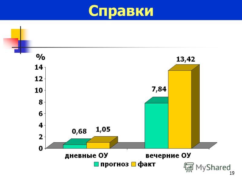 19 Справки %