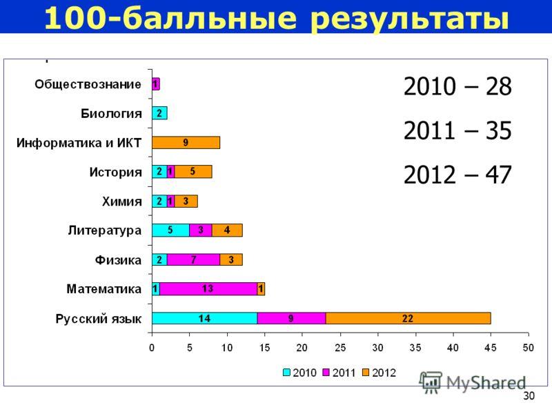 30 100-балльные результаты 2010 – 28 2011 – 35 2012 – 47