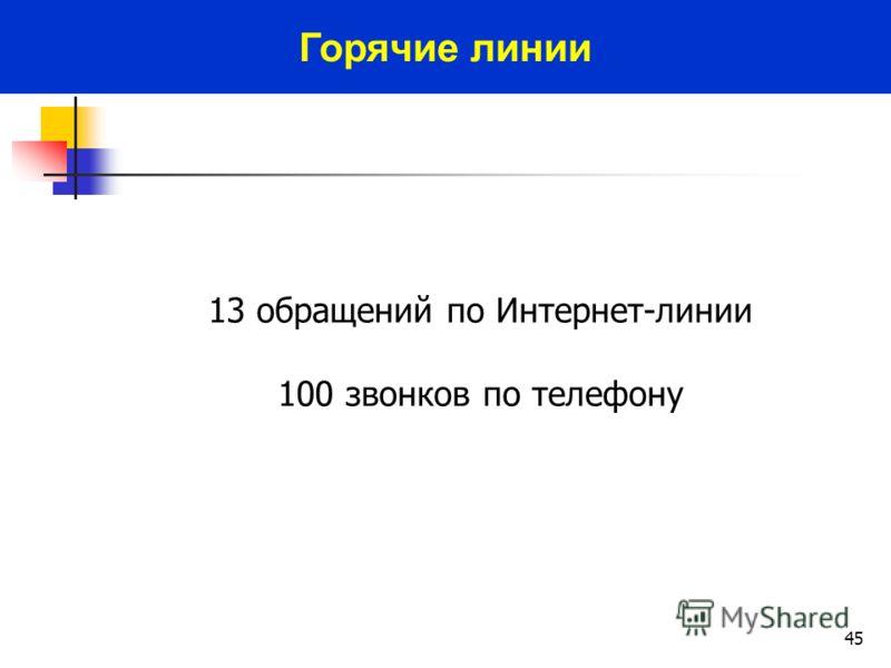 45 13 обращений по Интернет-линии 100 звонков по телефону Горячие линии