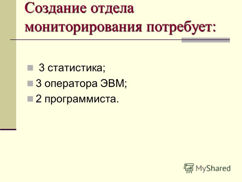 Создание отдела мониторирования потребует: 3 статистика; 3 оператора ЭВМ; 2 программиста.