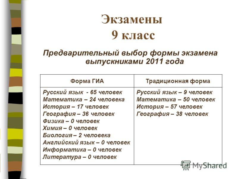 Экзамены 9 класс Предварительный выбор формы экзамена выпускниками 2011 года Форма ГИАТрадиционная форма Русский язык - 65 человек Математика – 24 человека История – 17 человек География – 36 человек Физика – 0 человек Химия – 0 человек Биология – 2