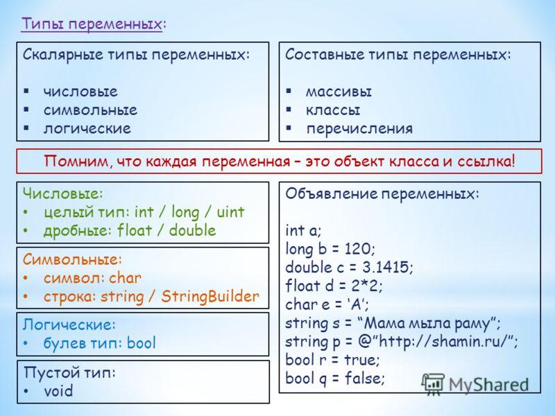 Типы переменных: Скалярные типы переменных: числовые символьные логические Составные типы переменных: массивы классы перечисления Помним, что каждая переменная – это объект класса и ссылка! Числовые: целый тип: int / long / uint дробные: float / doub