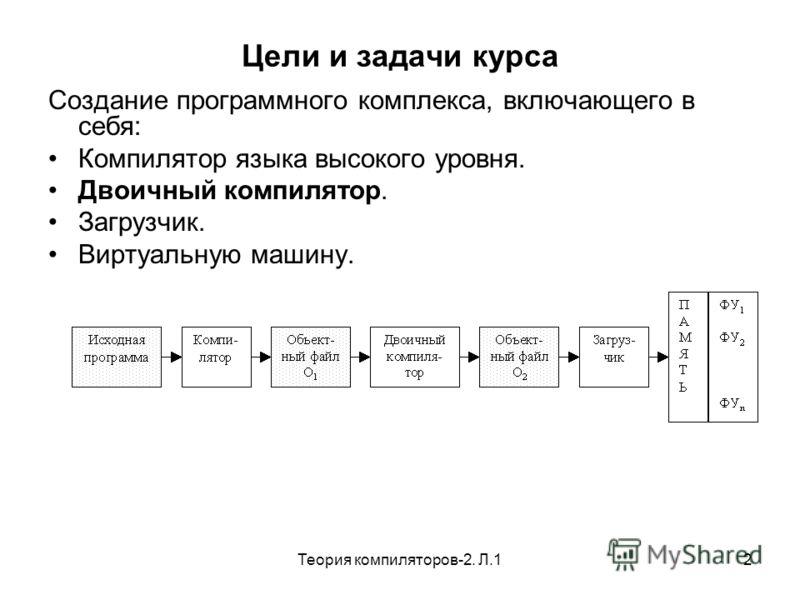 Теория компиляторов-2. Л.12 Цели и задачи курса Создание программного комплекса, включающего в себя: Компилятор языка высокого уровня. Двоичный компилятор. Загрузчик. Виртуальную машину.