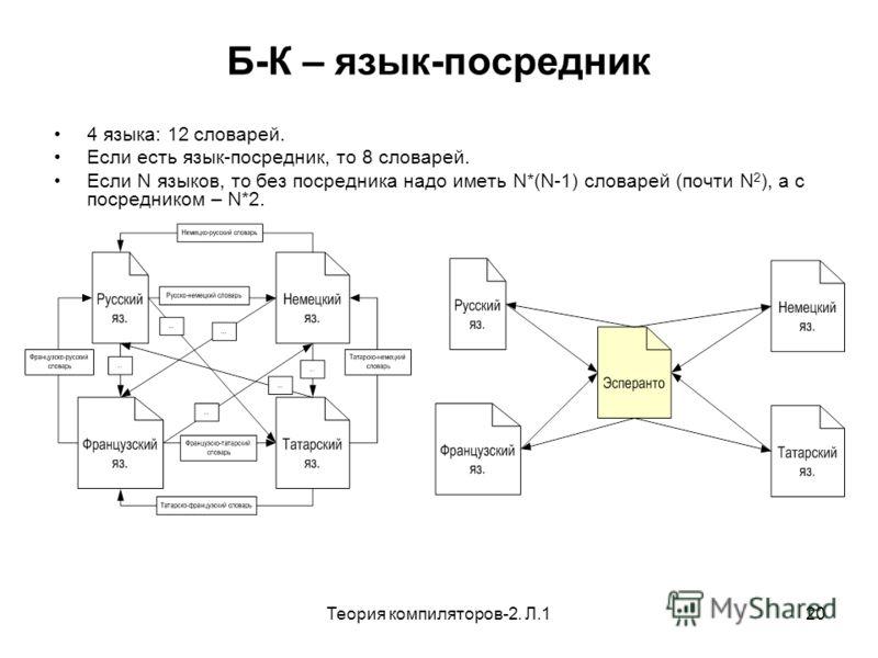 Теория компиляторов-2. Л.120 Б-К – язык-посредник 4 языка: 12 словарей. Если есть язык-посредник, то 8 словарей. Если N языков, то без посредника надо иметь N*(N-1) словарей (почти N 2 ), а с посредником – N*2.