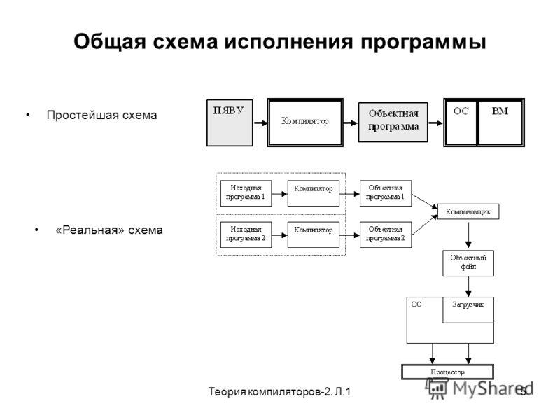 Теория компиляторов-2. Л.15 Общая схема исполнения программы Простейшая схема «Реальная» схема